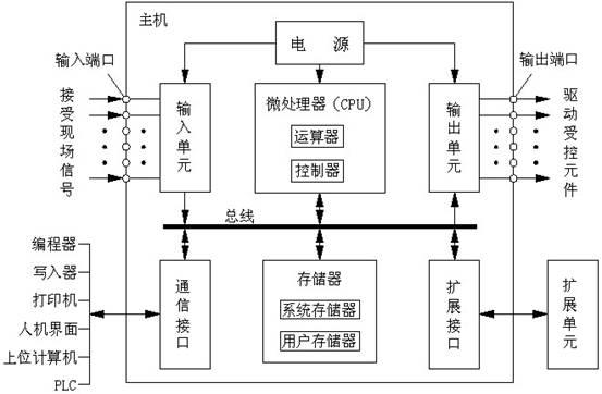 plc的基本组成框图